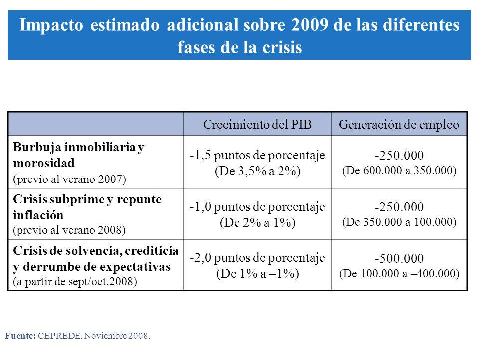 Crecimiento del PIBGeneración de empleo Burbuja inmobiliaria y morosidad ( previo al verano 2007) -1,5 puntos de porcentaje (De 3,5% a 2%) -250.000 (De 600.000 a 350.000) Crisis subprime y repunte inflación (previo al verano 2008) -1,0 puntos de porcentaje (De 2% a 1%) -250.000 (De 350.000 a 100.000) Crisis de solvencia, crediticia y derrumbe de expectativas (a partir de sept/oct.2008) -2,0 puntos de porcentaje (De 1% a –1%) -500.000 (De 100.000 a –400.000) Impacto estimado adicional sobre 2009 de las diferentes fases de la crisis Fuente: CEPREDE.