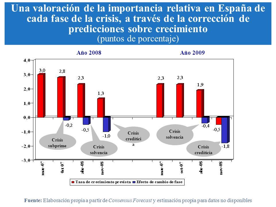 Año 2008Año 2009 Crisis subprime Crisis solvencia Crisis crediticia Una valoración de la importancia relativa en España de cada fase de la crisis, a través de la corrección de predicciones sobre crecimiento (puntos de porcentaje) Fuente: Elaboración propia a partir de Consensus Forecast y estimación propia para datos no disponibles