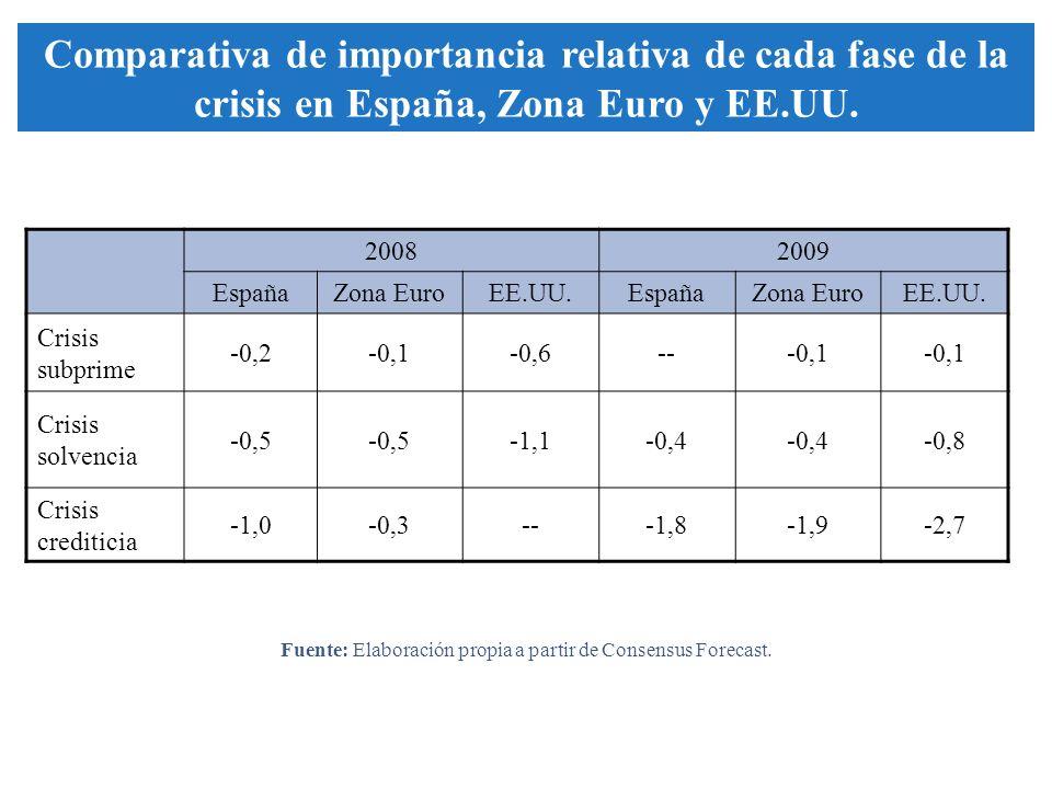 20082009 EspañaZona EuroEE.UU.EspañaZona EuroEE.UU. Crisis subprime -0,2-0,1-0,6---0,1 Crisis solvencia -0,5 -1,1-0,4 -0,8 Crisis crediticia -1,0-0,3-