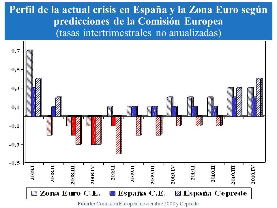 Perfil de la actual crisis en España y la Zona Euro según predicciones de la Comisión Europea (tasas intertrimestrales no anualizadas) Fuente: Comisió