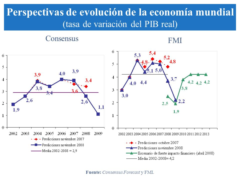Consensus FMI Perspectivas de evolución de la economía mundial (tasa de variación del PIB real) Fuente: Consensus Forecast y FMI.