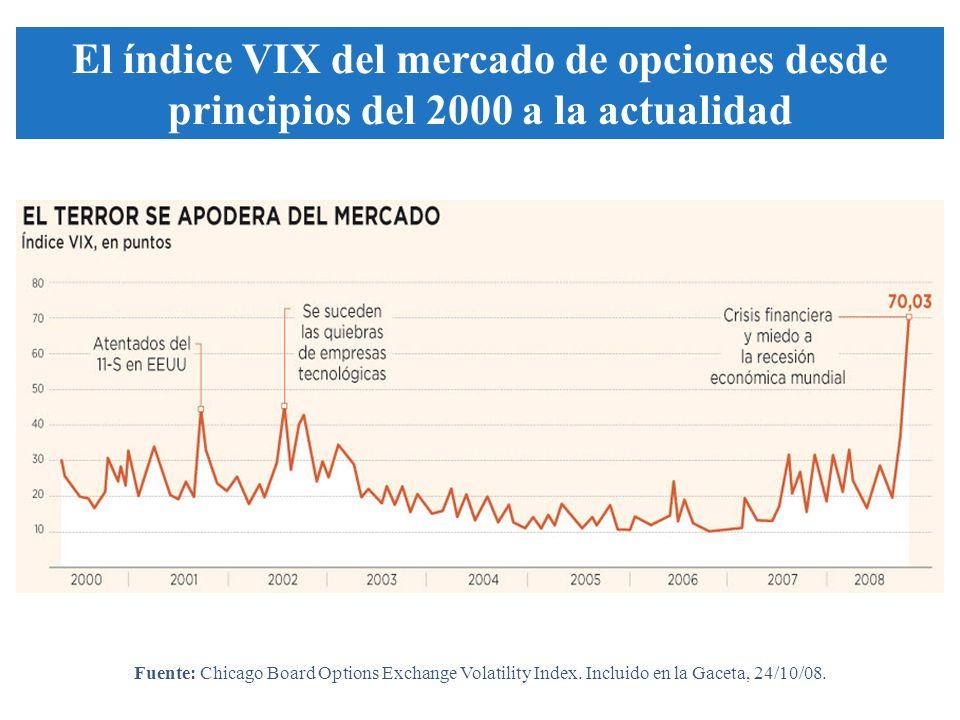 El índice VIX del mercado de opciones desde principios del 2000 a la actualidad Fuente: Chicago Board Options Exchange Volatility Index.