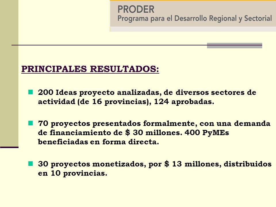 PRINCIPALES RESULTADOS: 200 Ideas proyecto analizadas, de diversos sectores de actividad (de 16 provincias), 124 aprobadas.