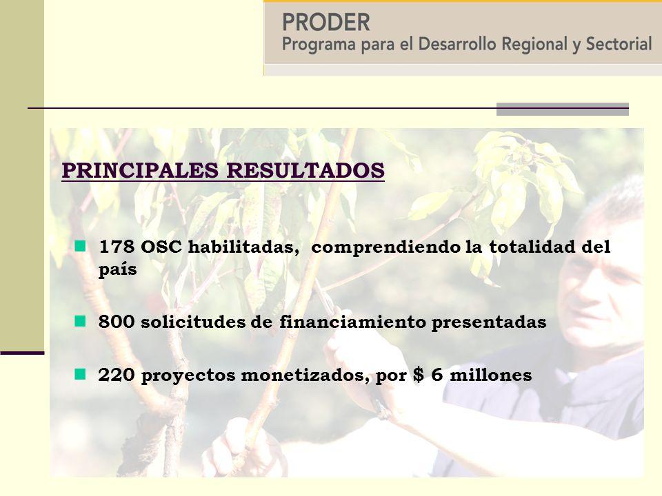 PRINCIPALES RESULTADOS 178 OSC habilitadas, comprendiendo la totalidad del país 800 solicitudes de financiamiento presentadas 220 proyectos monetizados, por $ 6 millones