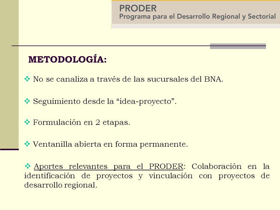 METODOLOGÍA: No se canaliza a través de las sucursales del BNA.
