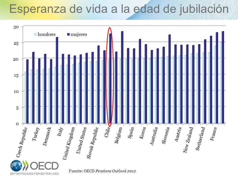 Esperanza de vida a la edad de jubilación 11 Fuente: OECD Pensions Outlook 2012
