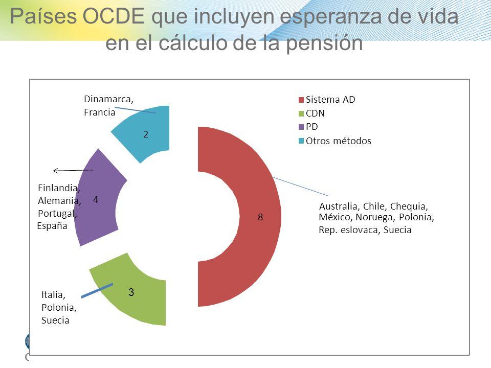 Países OCDE que incluyen esperanza de vida en el cálculo de la pensión 8 3 4 2 Sistema AD CDN PD Otros métodos Australia, Chile, Chequia, México, Noru