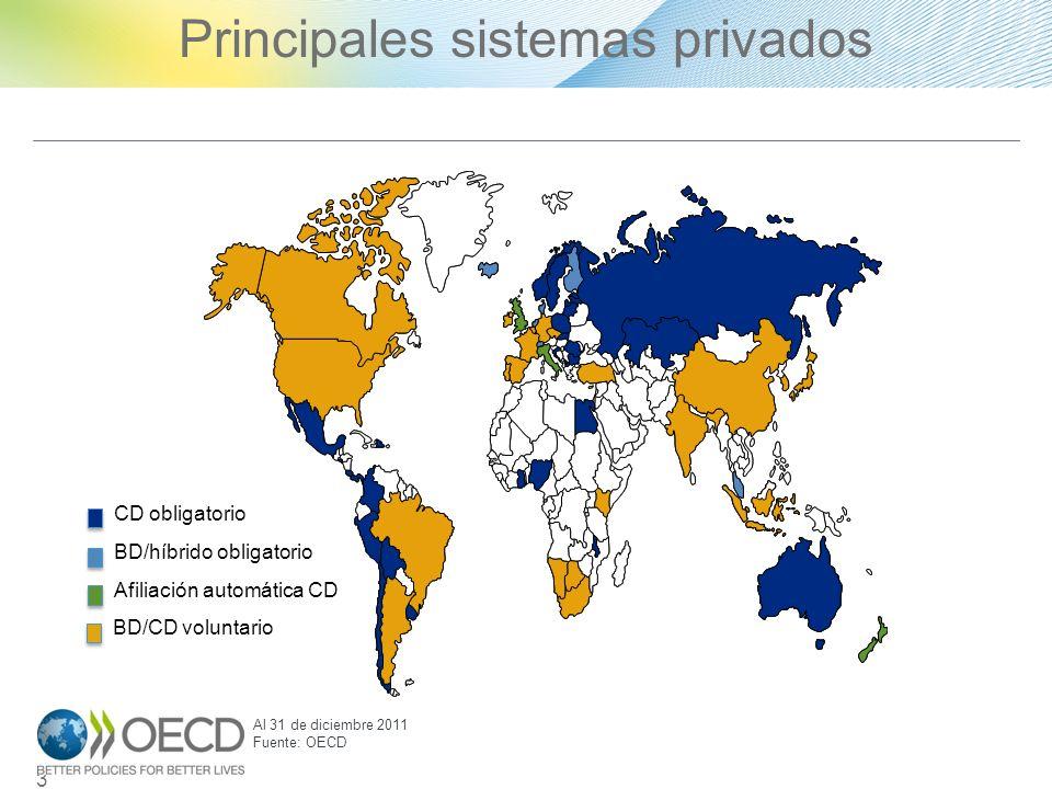 Principales sistemas privados13 CD obligatorio BD/híbrido obligatorio Afiliación automática CD BD/CD voluntario Al 31 de diciembre 2011 Fuente: OECD