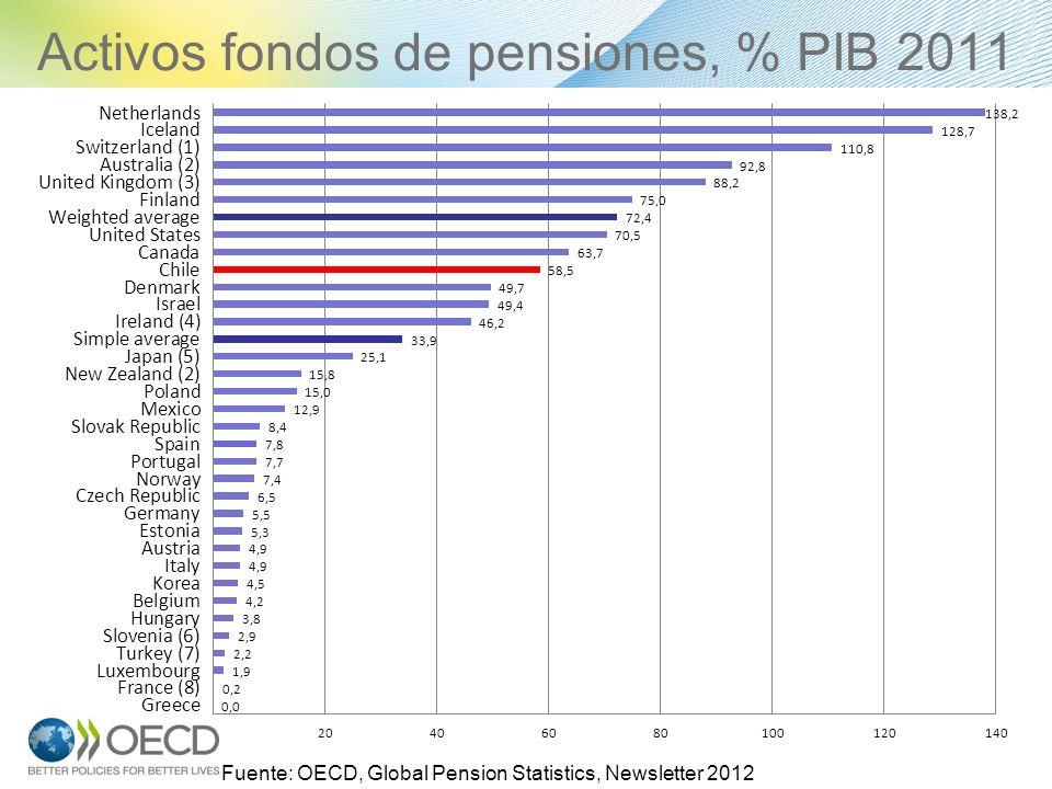 Activos fondos de pensiones, % PIB 2011 14 Fuente: OECD, Global Pension Statistics, Newsletter 2012