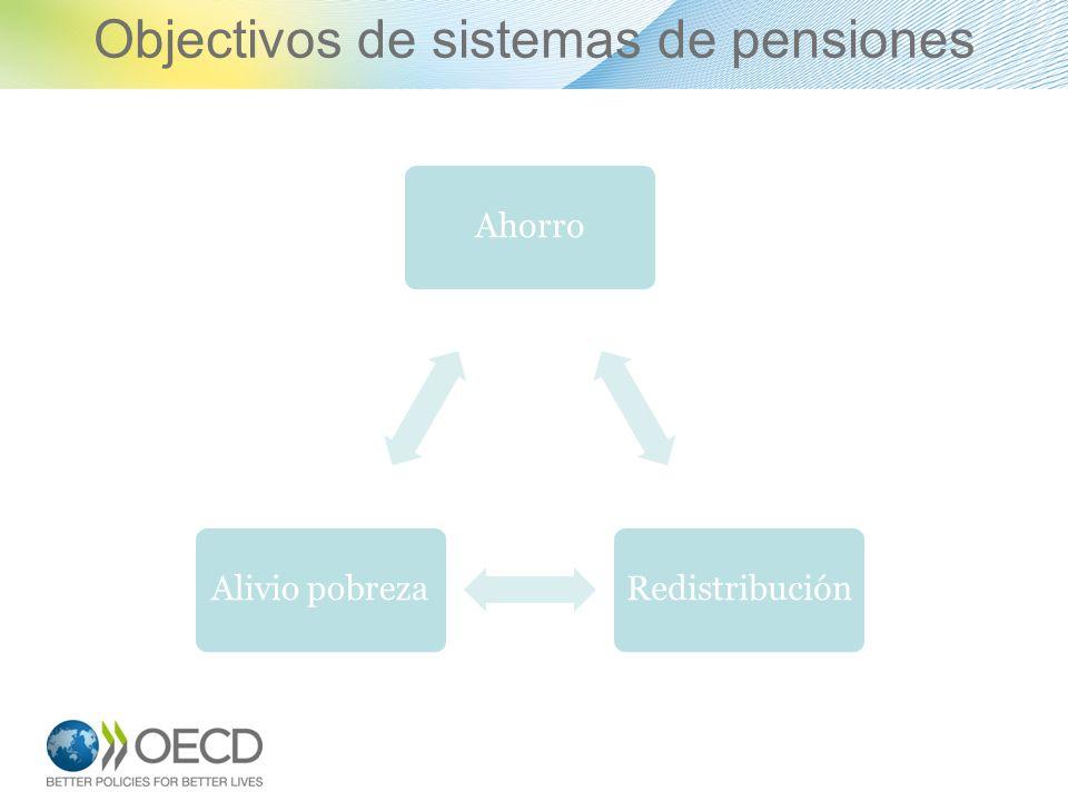 Objectivos de sistemas de pensiones 2 AhorroRedistribuciónAlivio pobreza