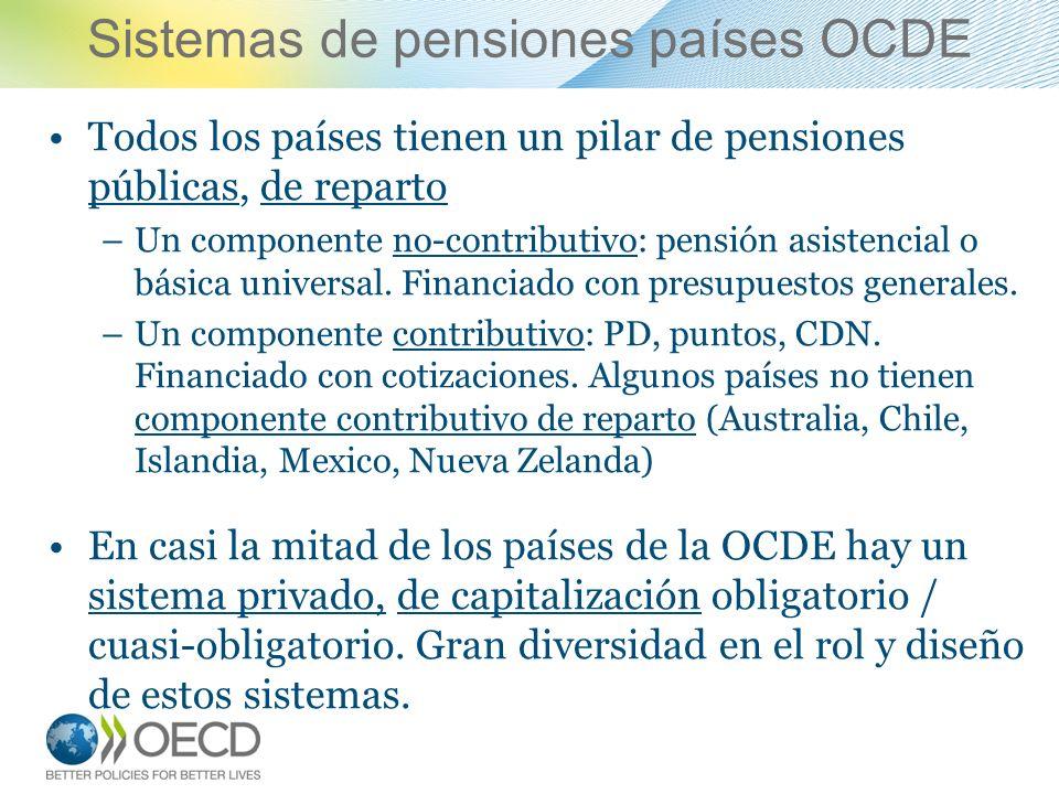 Sistemas de pensiones países OCDE Todos los países tienen un pilar de pensiones públicas, de reparto –Un componente no-contributivo: pensión asistenci