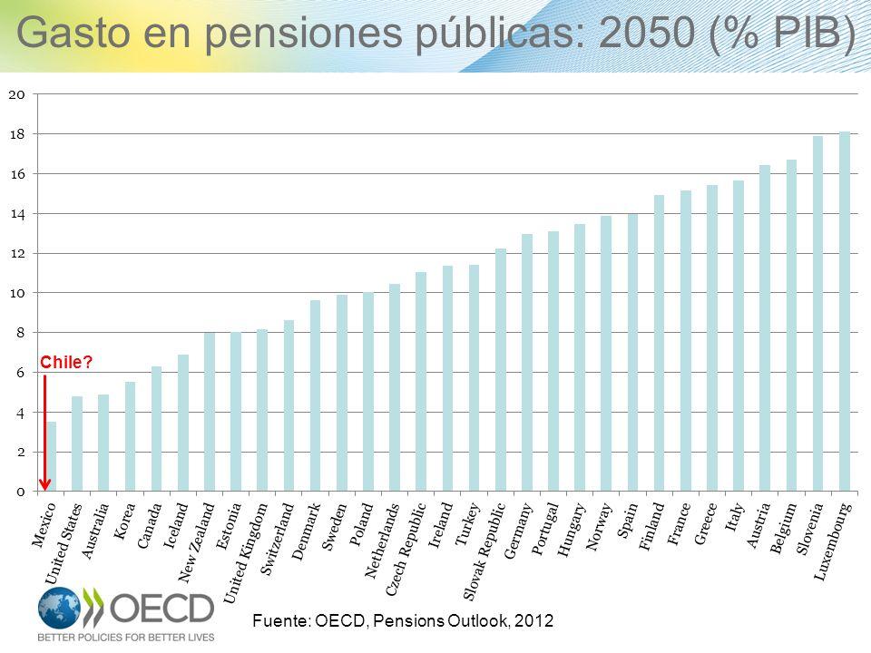 Gasto en pensiones públicas: 2050 (% PIB) Fuente: OECD, Pensions Outlook, 2012 Chile?