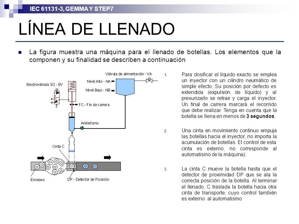 IEC 61131-3, GEMMA Y STEP7 LÍNEA DE LLENADO La figura muestra una máquina para el llenado de botellas. Los elementos que la componen y su finalidad se