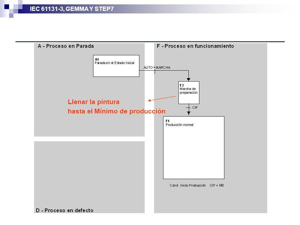 IEC 61131-3, GEMMA Y STEP7 Llenar la pintura hasta el Mínimo de producción