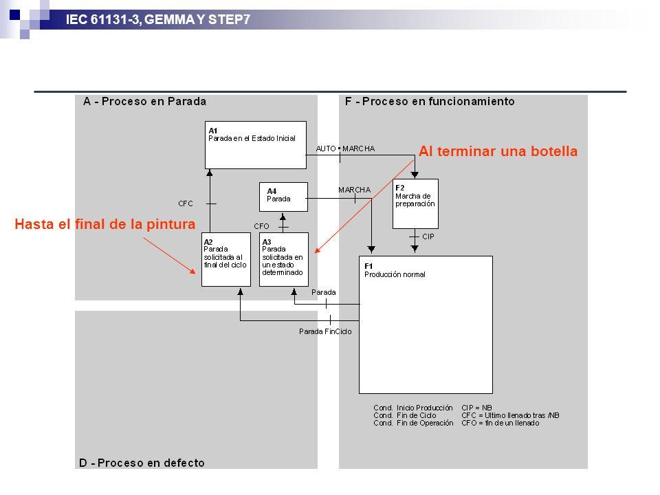 IEC 61131-3, GEMMA Y STEP7 Hasta el final de la pintura Al terminar una botella