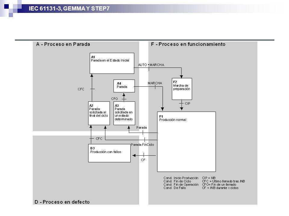 IEC 61131-3, GEMMA Y STEP7