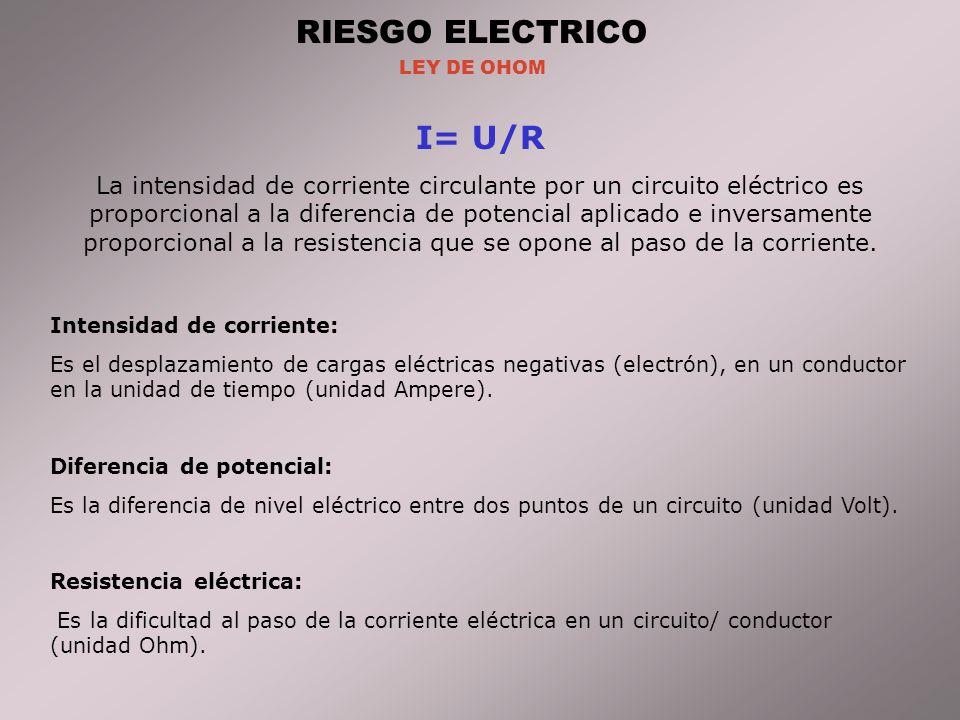 RIESGO ELECTRICO LEY DE OHOM I= U/R La intensidad de corriente circulante por un circuito eléctrico es proporcional a la diferencia de potencial aplicado e inversamente proporcional a la resistencia que se opone al paso de la corriente.