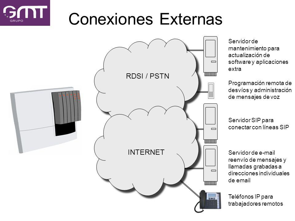 Conexiones Externas RDSI / PSTN RDSI / PSTN INTERNET INTERNET Servidor de mantenimiento para actualización de software y aplicaciones extra Programaci