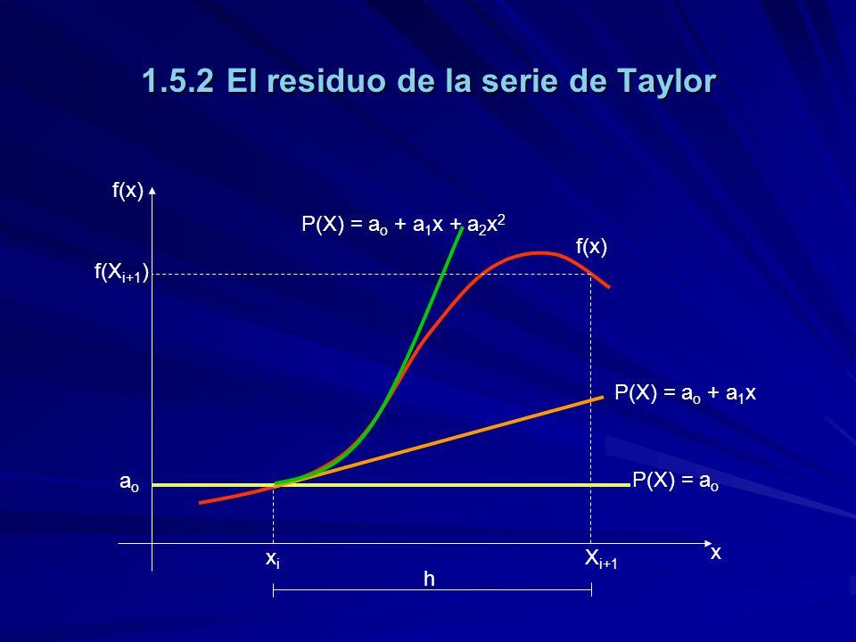 1.5.2El residuo de la serie de Taylor f(x) x xixi X i+1 f(X i+1 ) h P(X) = a o P(X) = a o + a 1 x P(X) = a o + a 1 x + a 2 x 2 f(x) aoao