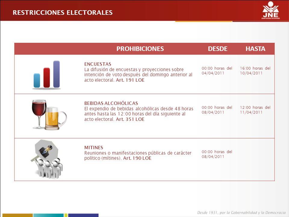 PROHIBICIONESDESDEHASTA ENCUESTAS La difusión de encuestas y proyecciones sobre intención de voto después del domingo anterior al acto electoral.