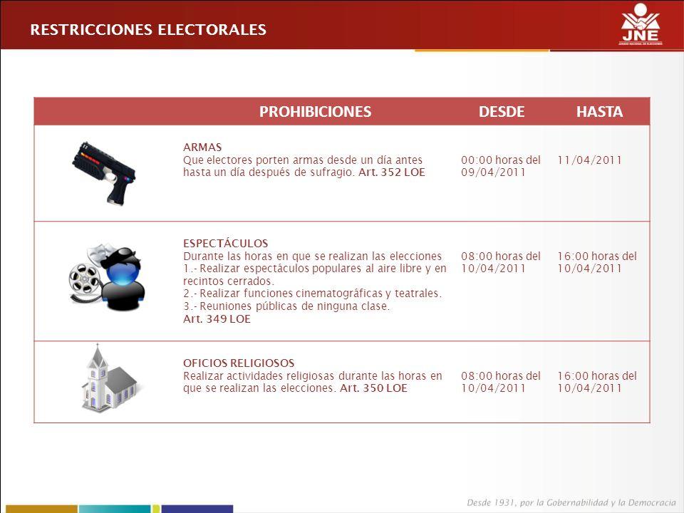 RESTRICCIONES ELECTORALES PROHIBICIONESDESDEHASTA ARMAS Que electores porten armas desde un día antes hasta un día después de sufragio.