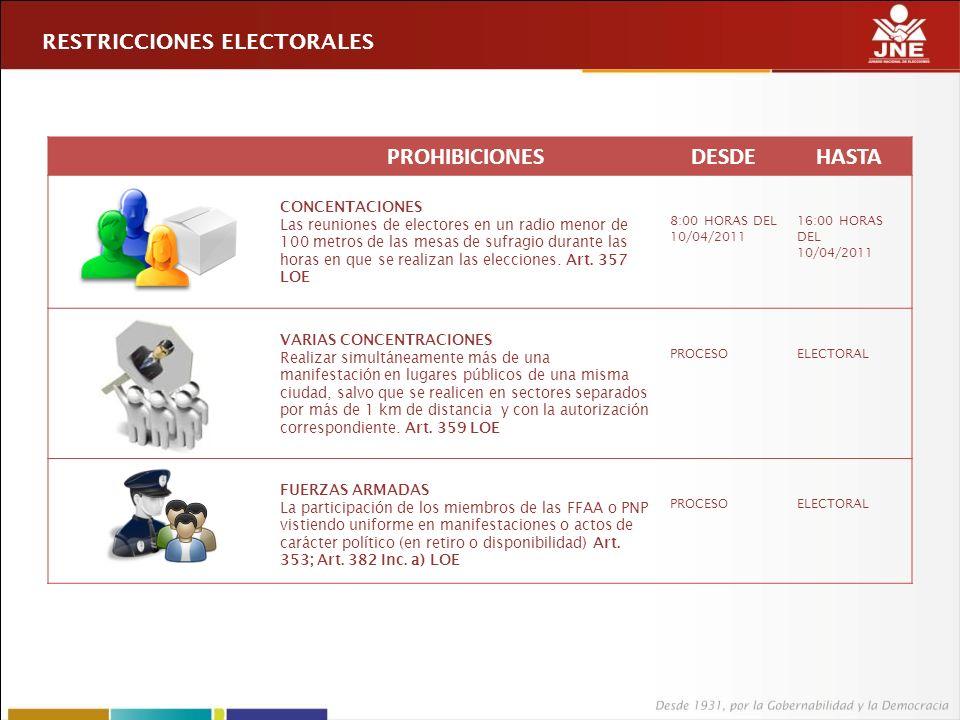PROHIBICIONESDESDEHASTA CONCENTACIONES Las reuniones de electores en un radio menor de 100 metros de las mesas de sufragio durante las horas en que se realizan las elecciones.
