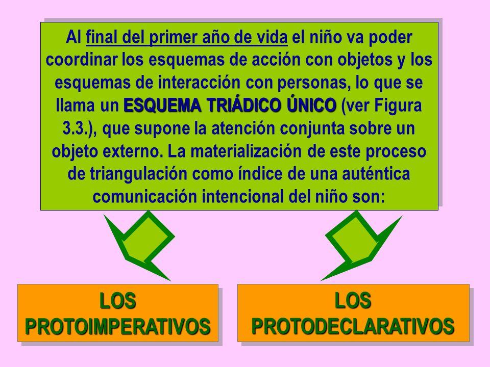ESQUEMA TRIÁDICO ÚNICO Al final del primer año de vida el niño va poder coordinar los esquemas de acción con objetos y los esquemas de interacción con personas, lo que se llama un ESQUEMA TRIÁDICO ÚNICO (ver Figura 3.3.), que supone la atención conjunta sobre un objeto externo.