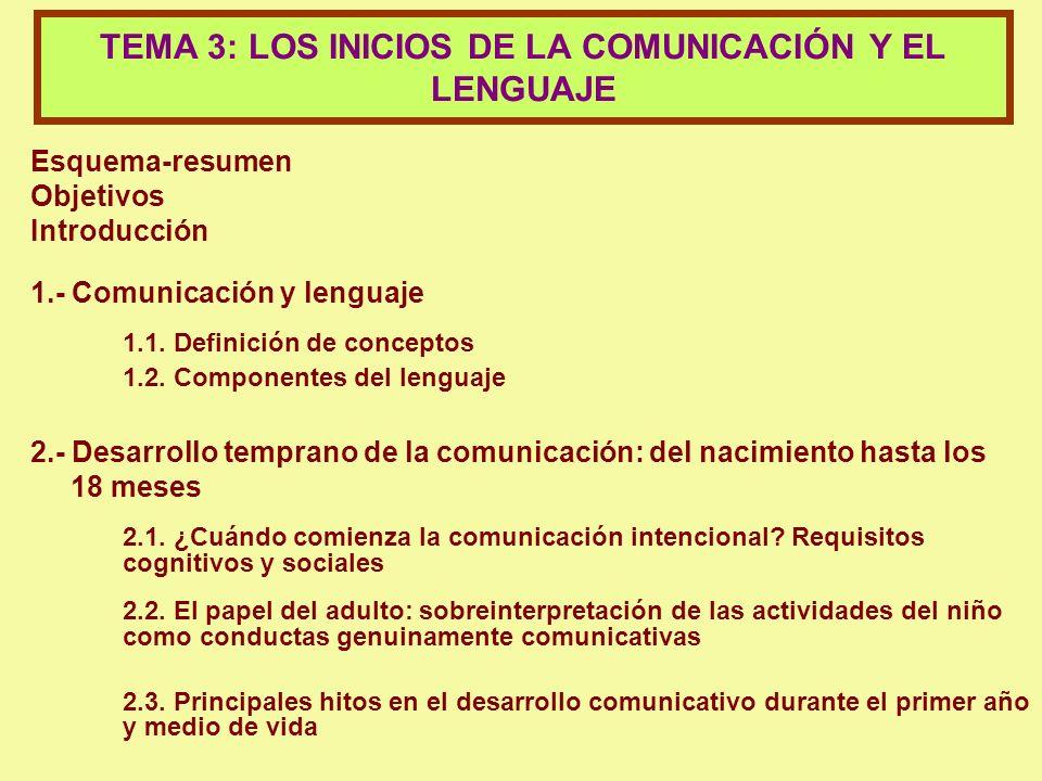 Esquema-resumen Objetivos Introducción 1.- Comunicación y lenguaje 1.1.