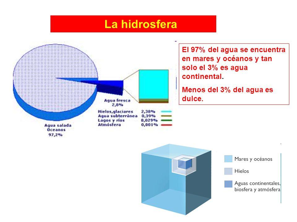 La hidrosfera El 97% del agua se encuentra en mares y océanos y tan solo el 3% es agua continental. Menos del 3% del agua es dulce.