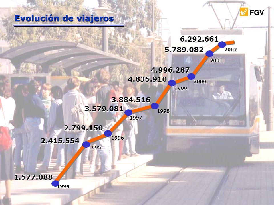Evolución de viajeros 1994 1995 2000 1999 1998 1997 1996 2001 2002 1.577.088 2.415.554 2.799.150 3.579.081 3.884.516 4.835.910 4.996.287 5.789.082 6.2