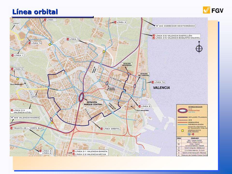Línea orbital