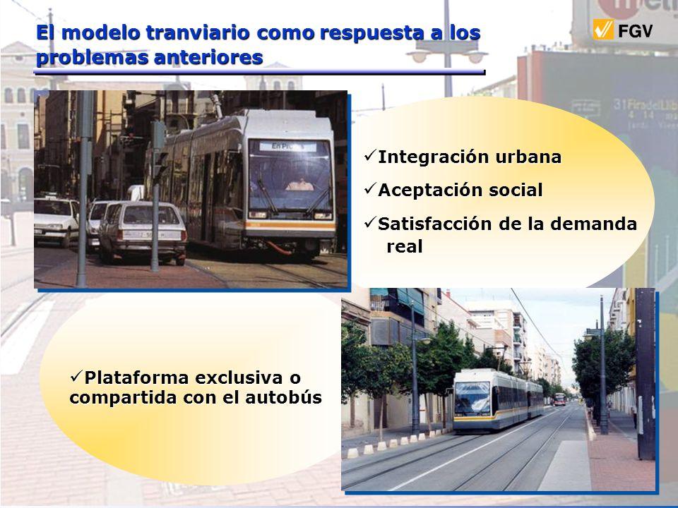 Integración urbana Integración urbana Aceptación social Aceptación social Satisfacción de la demanda Satisfacción de la demanda real real Plataforma e