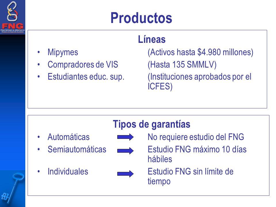 Productos Líneas Mipymes (Activos hasta $4.980 millones) Compradores de VIS(Hasta 135 SMMLV) Estudiantes educ.