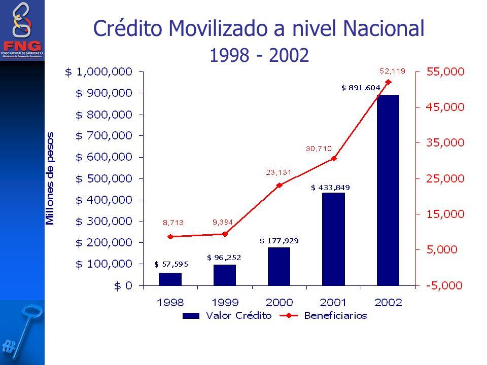Crédito Movilizado a nivel Nacional 1998 - 2002