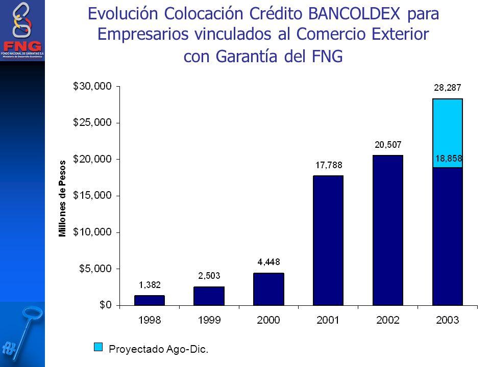Evolución Colocación Crédito BANCOLDEX para Empresarios vinculados al Comercio Exterior con Garantía del FNG Proyectado Ago-Dic.