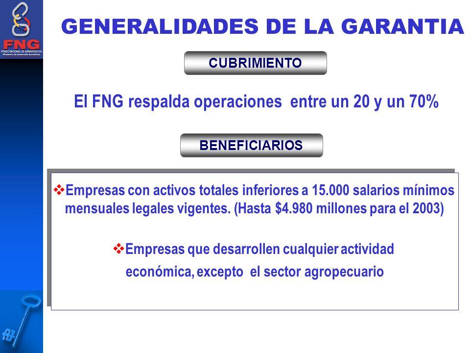GENERALIDADES DE LA GARANTIA BENEFICIARIOS Empresas con activos totales inferiores a 15.000 salarios mínimos mensuales legales vigentes.