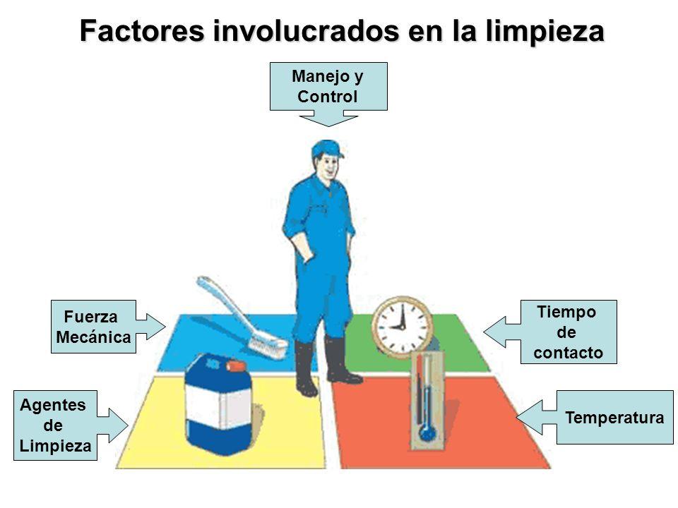 Temperatura Tiempo de contacto Fuerza Mecánica Agentes de Limpieza Factores involucrados en la limpieza Manejo y Control
