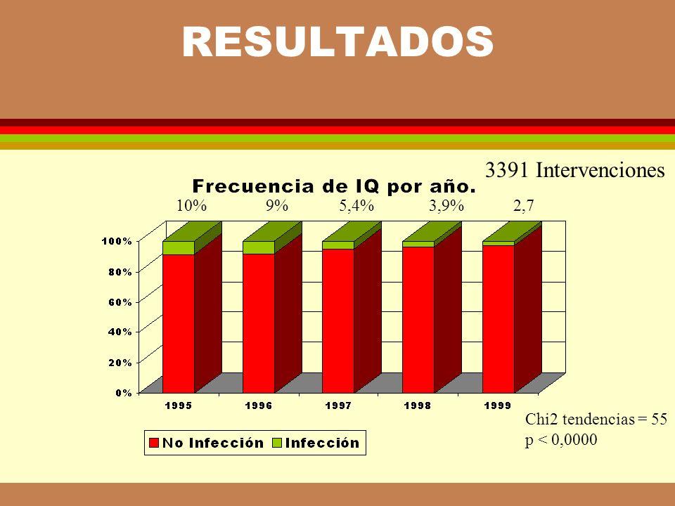 FRECUENCIA* DE IQ SEGÚN CONTAMINA- CIÓN DE LA CIRUGIA Y GRUPOS DE RIESGO**.