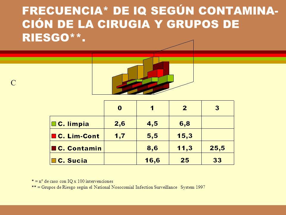 RESULTADOS PROBABILIDAD DE DETECCIÓN DE IQ EN FUNCIÓN DE LA ESTANCIA POSTOPERATORIA.