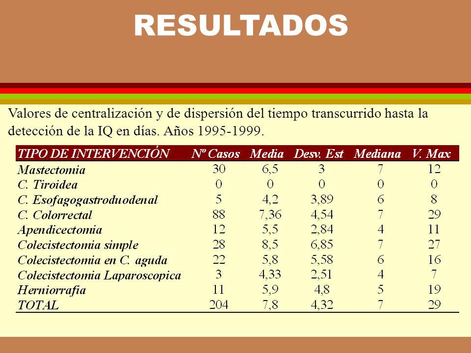 Año 1995 Año 19966 Año 1997 Año 1998 Año 1999 Log-rank test ch2 = 31,73 p =0,0000 Mediana: 1995 = 5 días 1996 = 6 días 1997 = 7 días 1998 = 8 días 1999 = 8,9 Estimación de Kaplan-Meier del número de días hasta la IQ por año.