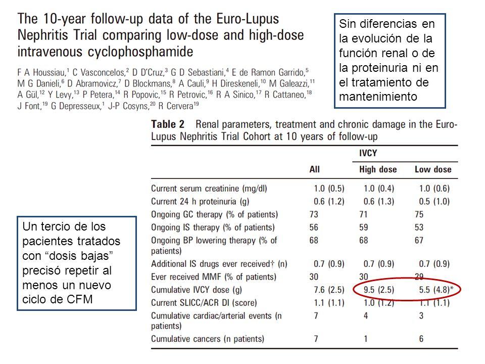 Un tercio de los pacientes tratados con dosis bajas precisó repetir al menos un nuevo ciclo de CFM Sin diferencias en la evolución de la función renal