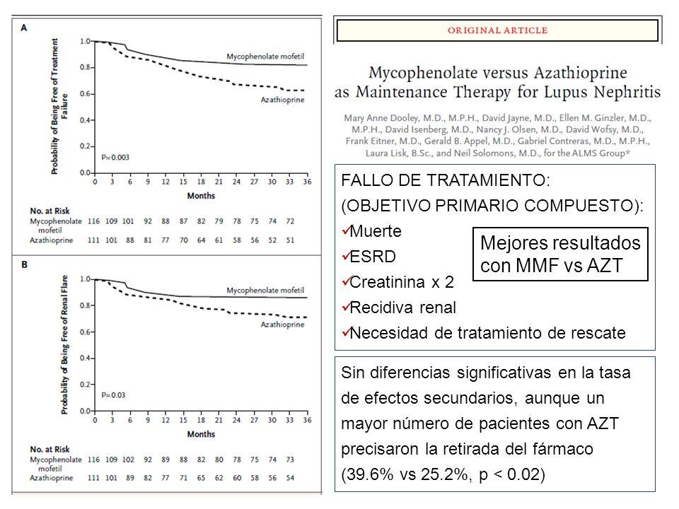 FALLO DE TRATAMIENTO: (OBJETIVO PRIMARIO COMPUESTO): Muerte ESRD Creatinina x 2 Recidiva renal Necesidad de tratamiento de rescate Sin diferencias sig