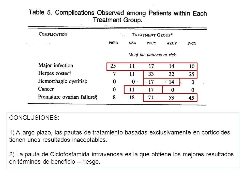 CONCLUSIONES: 1) A largo plazo, las pautas de tratamiento basadas exclusivamente en corticoides tienen unos resultados inaceptables. 2) La pauta de Ci