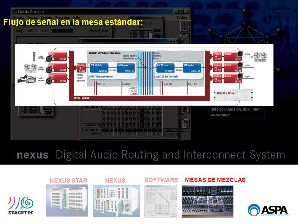 SOFTWARE NEXUS STARNEXUS MESAS DE MEZCLAS Flujo de señal en la mesa estándar:
