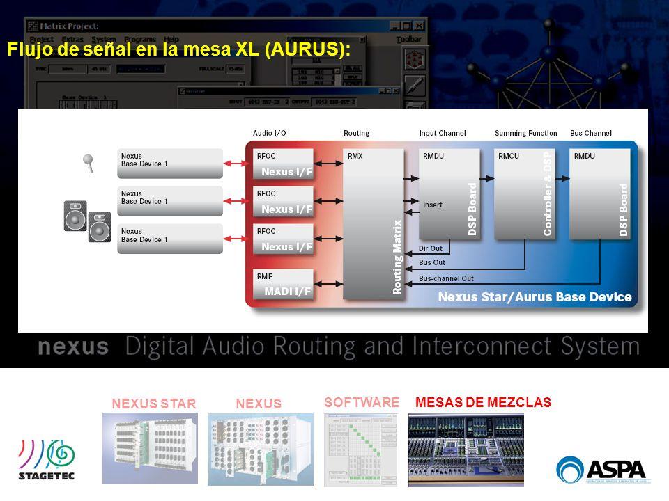 SOFTWARE NEXUS STARNEXUS MESAS DE MEZCLAS Flujo de señal en la mesa XL (AURUS):