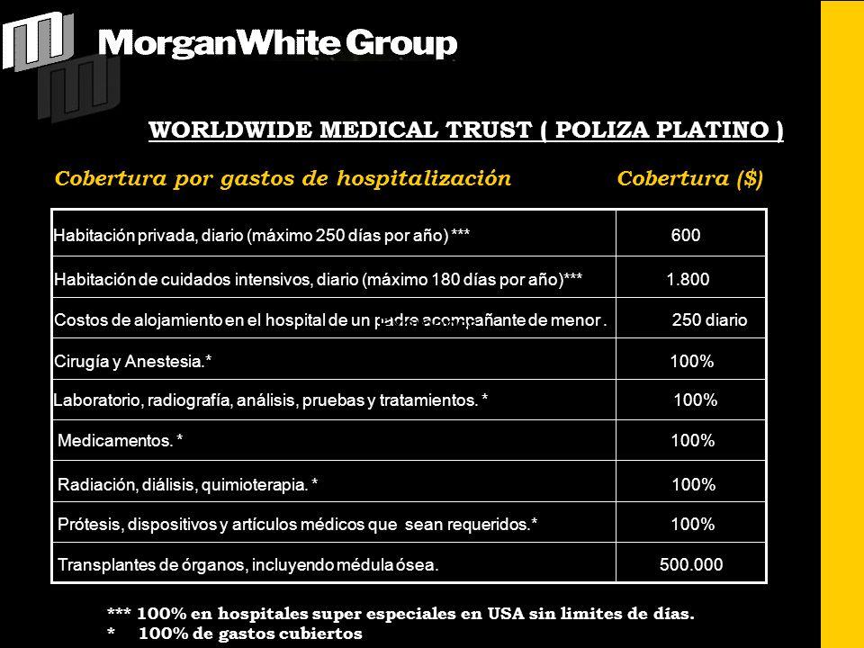 Cobertura por gastos de hospitalización Cobertura ($) Habitación privada, diario (máximo 250 días por año) *** 600 Habitación de cuidados intensivos,