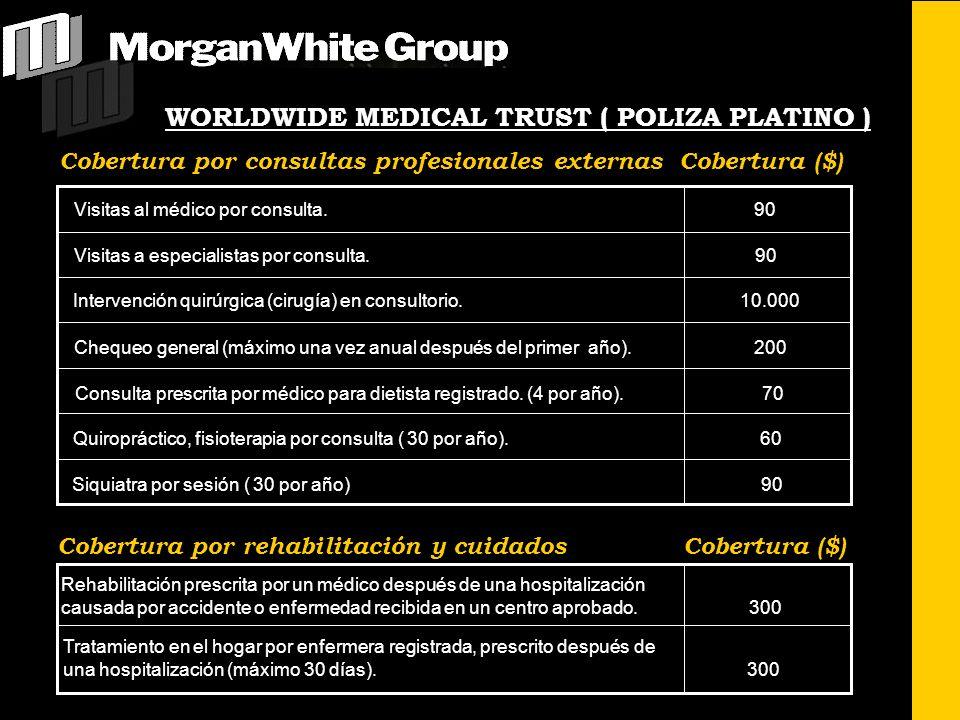Cobertura por consultas profesionales externas Cobertura ($) Visitas al médico por consulta. 90 Visitas a especialistas por consulta. 90 Intervención
