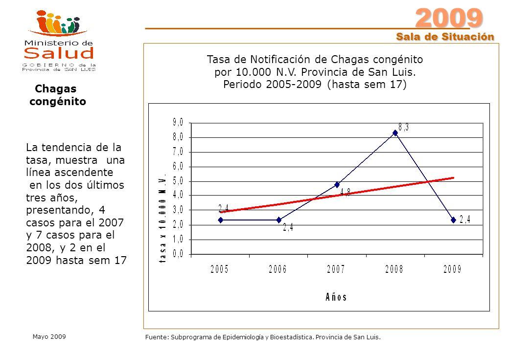 2009 Sala de Situación Mayo 2009 Fuente: Subprograma de Epidemiología y Bioestadística.