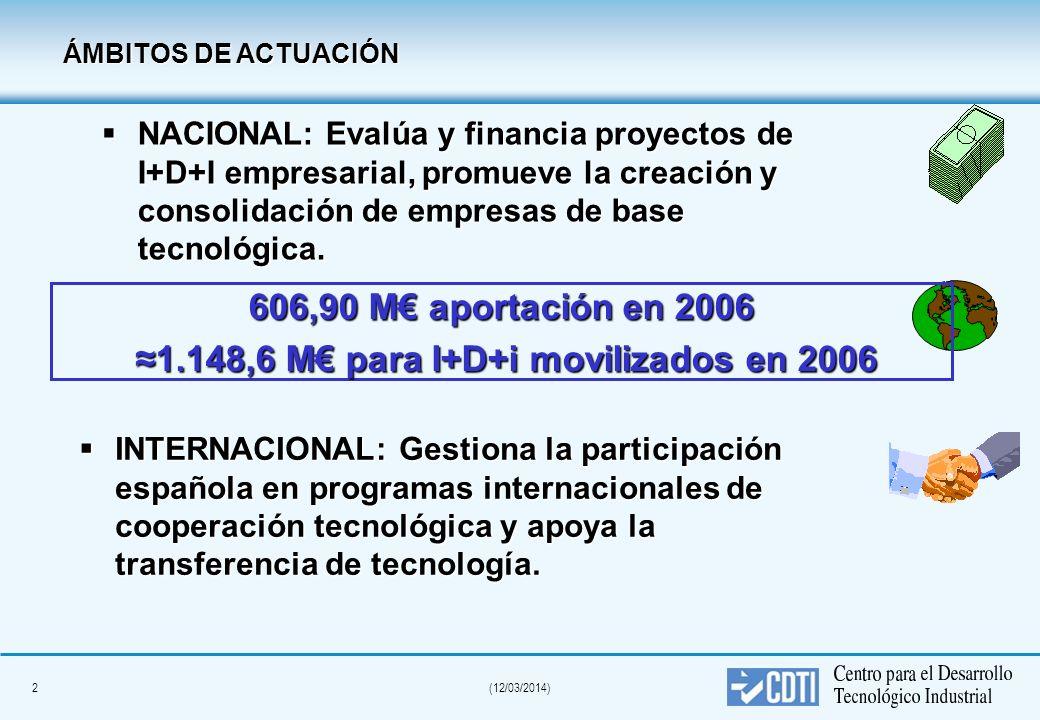 2(12/03/2014) INTERNACIONAL: Gestiona la participación española en programas internacionales de cooperación tecnológica y apoya la transferencia de tecnología.