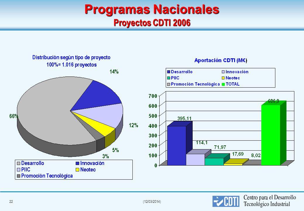 21(12/03/2014) Proyectos Nacionales 461,20 M de aportación 887,55 M de I+D empresarial movilizado 686 empresas participantes 554 Convenios de colabora